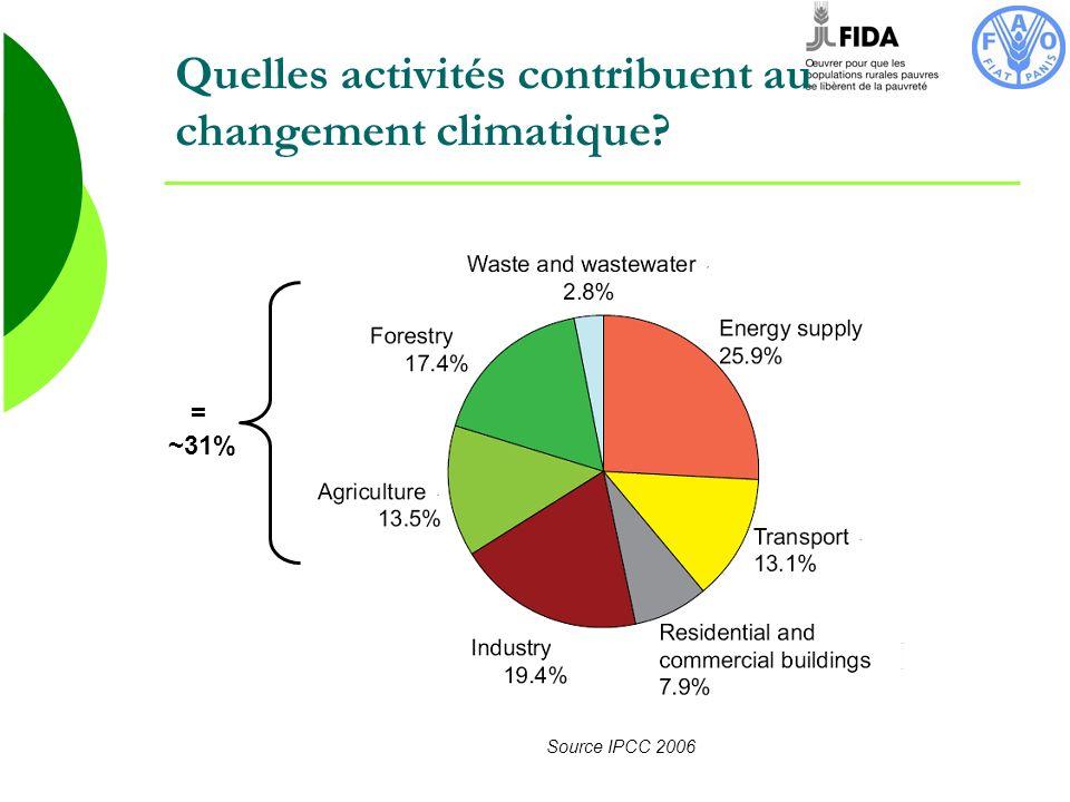 Quelles activités contribuent au changement climatique? = ~31% Source IPCC 2006