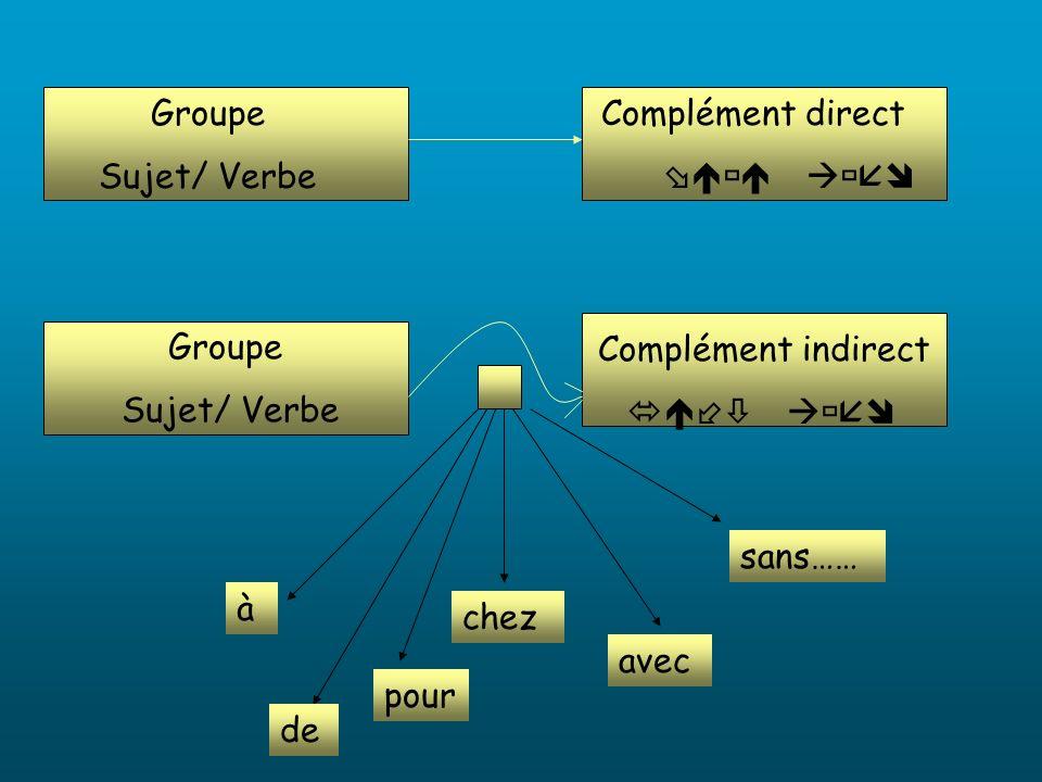 Groupe Sujet/ Verbe Complément indirect Groupe Sujet/ Verbe Complément direct de avec pour chez sans…… à