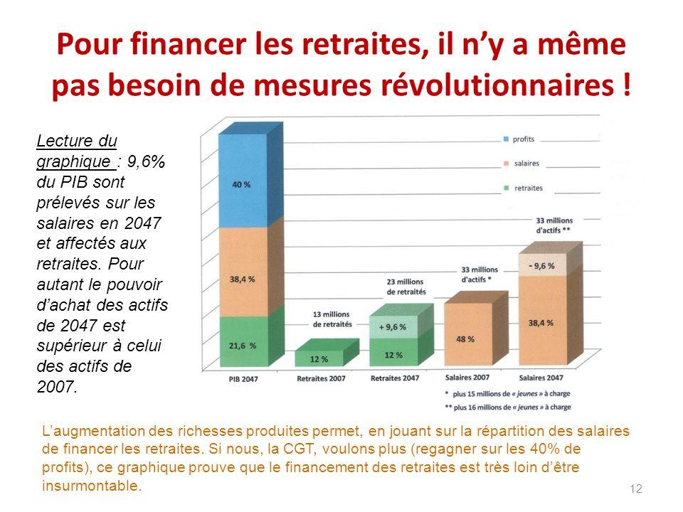 Pour financer les retraites, il ny a même pas besoin de mesures révolutionnaires ! 12 Laugmentation des richesses produites permet, en jouant sur la r