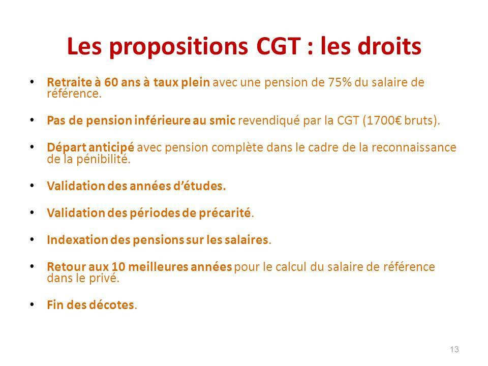 Les propositions CGT : les droits Retraite à 60 ans à taux plein avec une pension de 75% du salaire de référence. Pas de pension inférieure au smic re