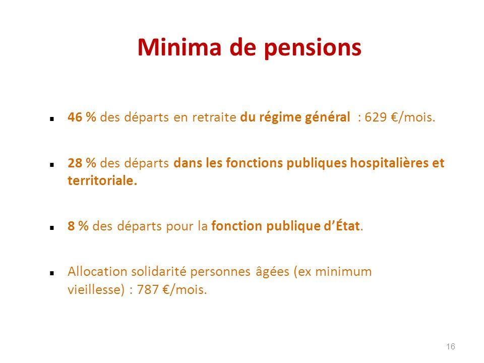 Minima de pensions 46 % des départs en retraite du régime général : 629 /mois. 28 % des départs dans les fonctions publiques hospitalières et territor