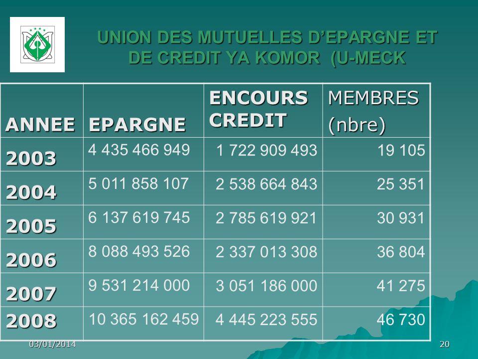 03/01/201420 UNION DES MUTUELLES DEPARGNE ET DE CREDIT YA KOMOR (U-MECK ANNEE EPARGNE ENCOURS CREDIT MEMBRES(nbre) 2003 4 435 466 9491 722 909 49319 1