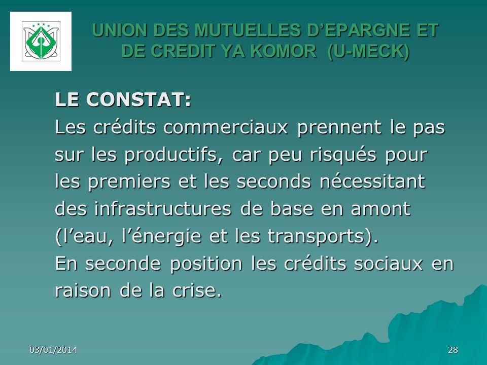 03/01/201428 UNION DES MUTUELLES DEPARGNE ET DE CREDIT YA KOMOR (U-MECK) LE CONSTAT: Les crédits commerciaux prennent le pas sur les productifs, car p