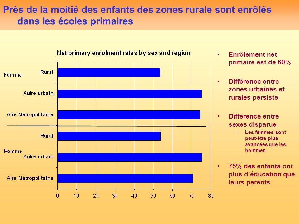 Près de la moitié des enfants des zones rurale sont enrôlés dans les écoles primaires Enrôlement net primaire est de 60% Différence entre zones urbaines et rurales persiste Différence entre sexes disparue –Les femmes sont peut-être plus avancées que les hommes 75% des enfants ont plus déducation que leurs parents