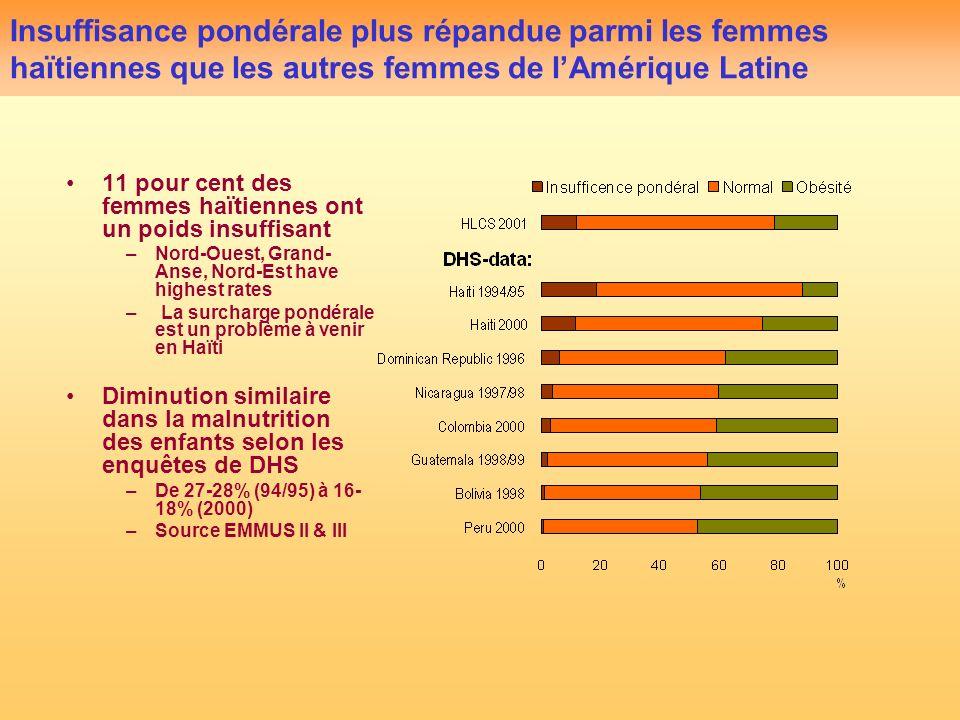 Insuffisance pondérale plus répandue parmi les femmes haïtiennes que les autres femmes de lAmérique Latine 11 pour cent des femmes haïtiennes ont un poids insuffisant –Nord-Ouest, Grand- Anse, Nord-Est have highest rates –La surcharge pondérale est un problème à venir en Haïti Diminution similaire dans la malnutrition des enfants selon les enquêtes de DHS –De 27-28% (94/95) à 16- 18% (2000) –Source EMMUS II & III