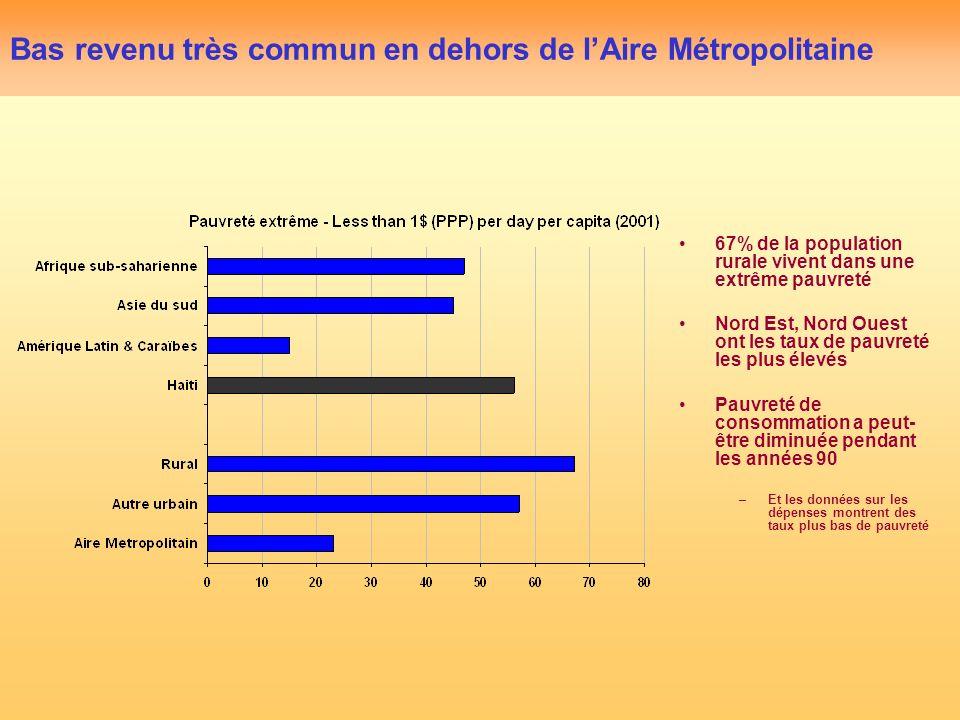 Bas revenu très commun en dehors de lAire Métropolitaine 67% de la population rurale vivent dans une extrême pauvreté Nord Est, Nord Ouest ont les taux de pauvreté les plus élevés Pauvreté de consommation a peut- être diminuée pendant les années 90 –Et les données sur les dépenses montrent des taux plus bas de pauvreté