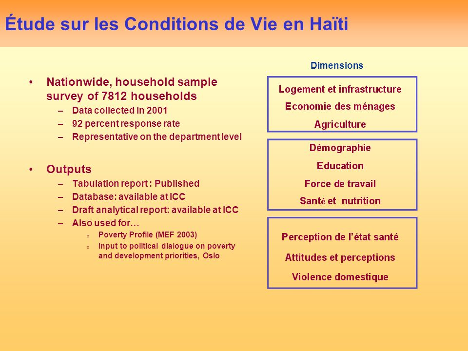 Étude sur les Conditions de Vie en Haïti Nationwide, household sample survey of 7812 households –Data collected in 2001 –92 percent response rate –Rep