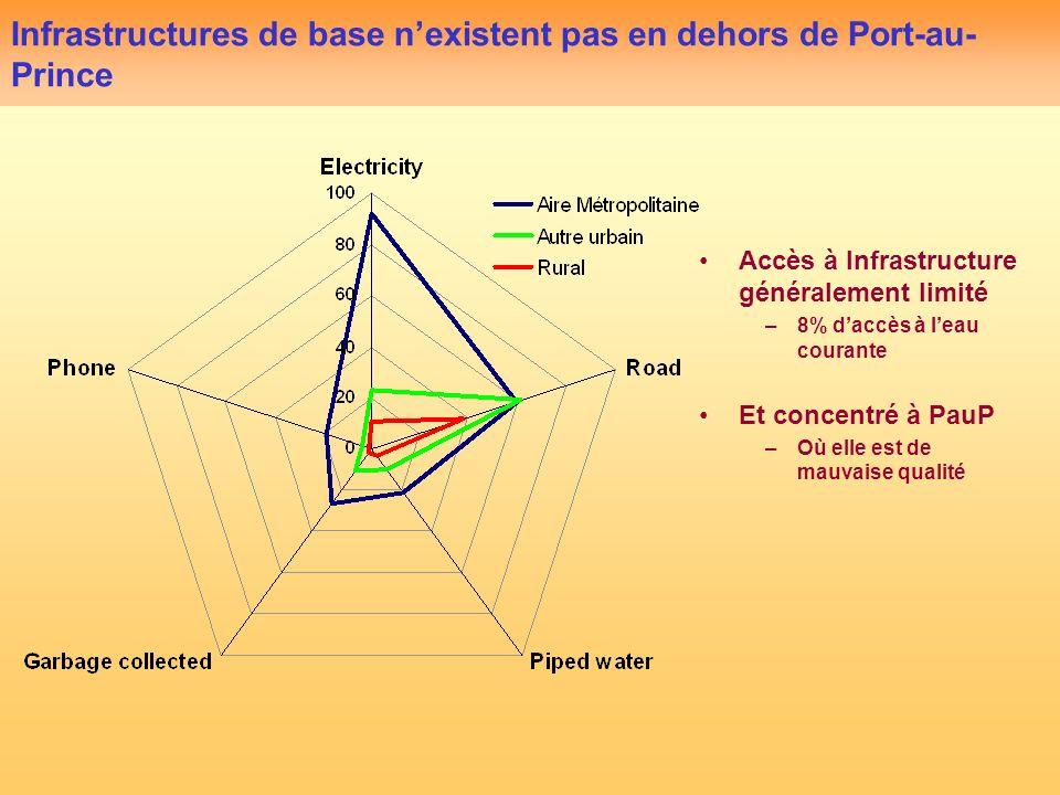 Infrastructures de base nexistent pas en dehors de Port-au- Prince Accès à Infrastructure généralement limité –8% daccès à leau courante Et concentré à PauP –Où elle est de mauvaise qualité