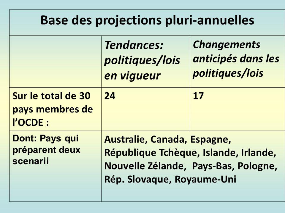 CDMTs sectoriels/ministériels Environ 20 des pays (sur les 30 pays membres) de lOCDE ont un système de budget programmes.
