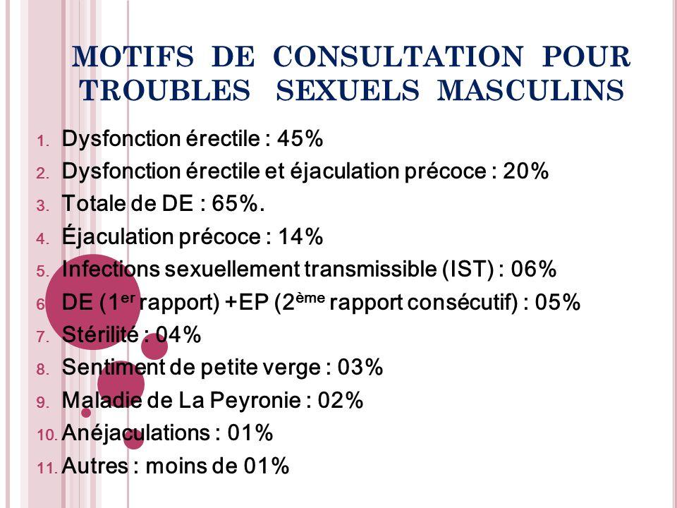 1. Dysfonction érectile : 45% 2. Dysfonction érectile et éjaculation précoce : 20% 3. Totale de DE : 65%. 4. Éjaculation précoce : 14% 5. Infections s