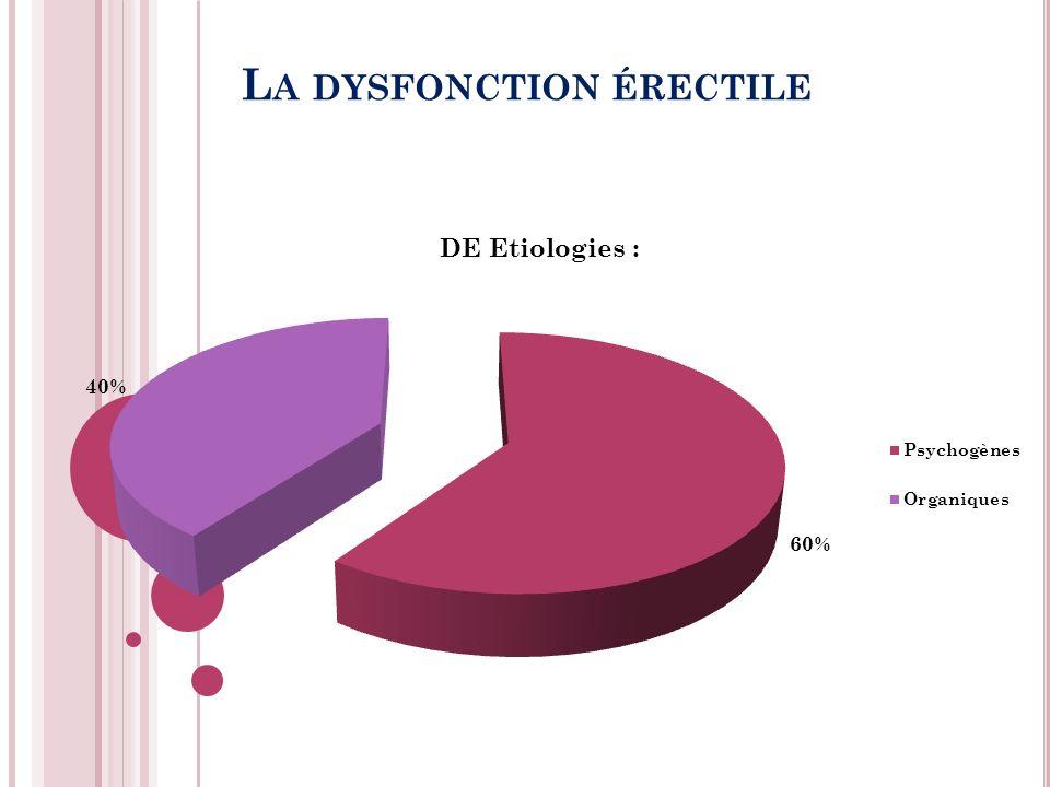 L A DYSFONCTION ÉRECTILE