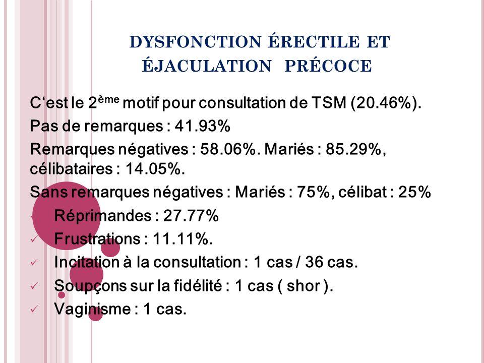 Cest le 2 ème motif pour consultation de TSM (20.46%). Pas de remarques : 41.93% Remarques négatives : 58.06%. Mariés : 85.29%, célibataires : 14.05%.