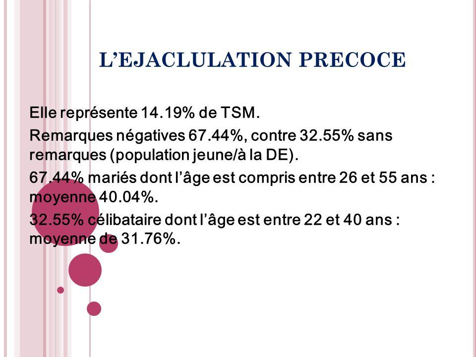 Elle représente 14.19% de TSM. Remarques négatives 67.44%, contre 32.55% sans remarques (population jeune/à la DE). 67.44% mariés dont lâge est compri