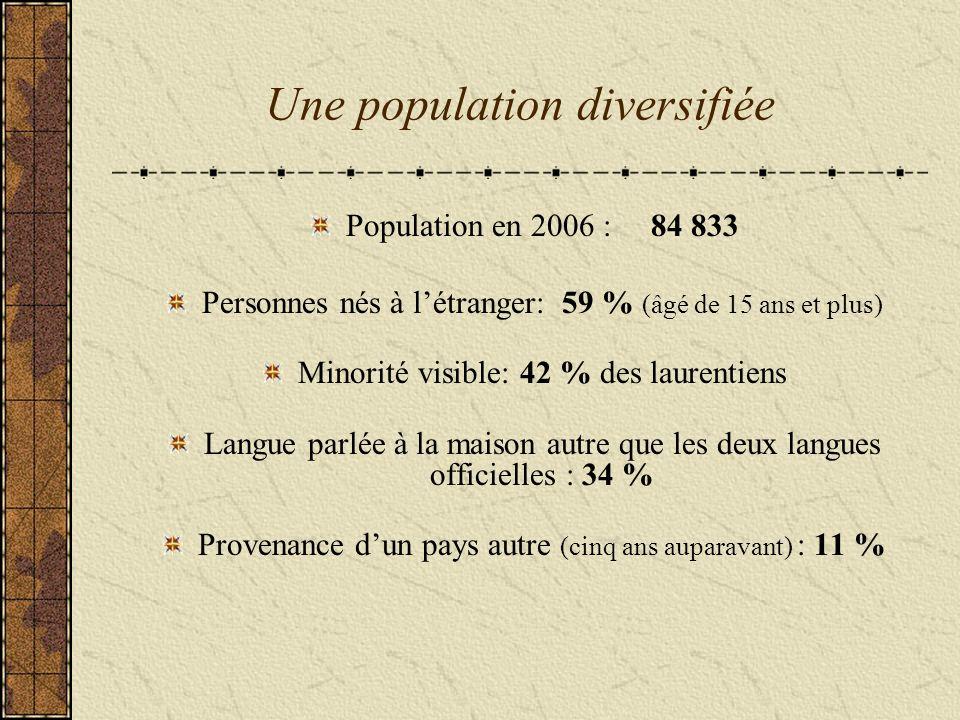 Une population diversifiée Population en 2006 : 84 833 Personnes nés à létranger: 59 % (âgé de 15 ans et plus) Minorité visible: 42 % des laurentiens Langue parlée à la maison autre que les deux langues officielles : 34 % Provenance dun pays autre (cinq ans auparavant) : 11 %