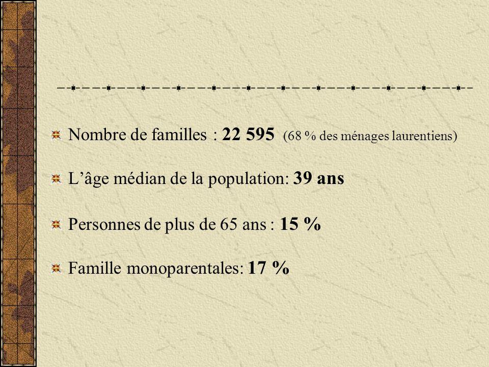 Nombre de familles : 22 595 (68 % des ménages laurentiens) Lâge médian de la population: 39 ans Personnes de plus de 65 ans : 15 % Famille monoparentales: 17 %