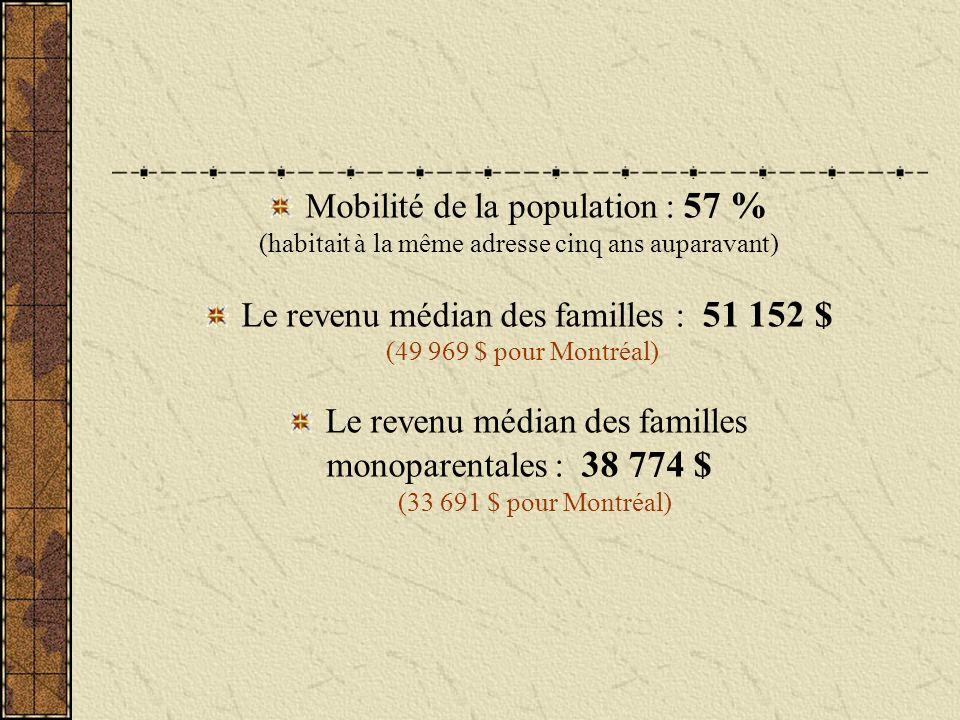 Mobilité de la population : 57 % (habitait à la même adresse cinq ans auparavant) Le revenu médian des familles : 51 152 $ (49 969 $ pour Montréal) Le revenu médian des familles monoparentales : 38 774 $ (33 691 $ pour Montréal)
