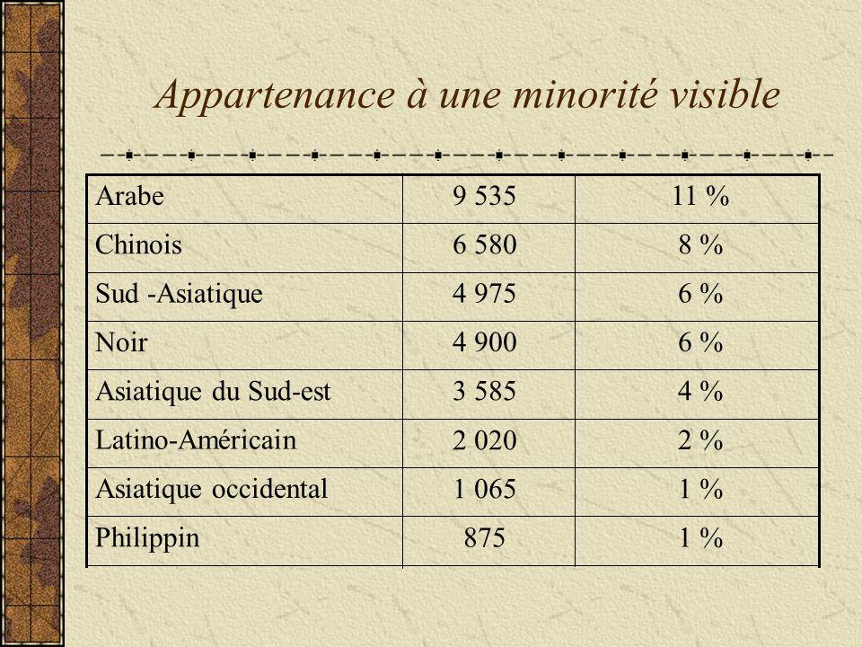 Appartenance à une minorité visible 1 %875 1 %1 065 2 % 2 020 4 %3 585 6 %4 900 6 %4 975 8 %6 580 11 %9 535 Philippin Asiatique occidental Latino-Américain Asiatique du Sud-est Noir Sud -Asiatique Chinois Arabe