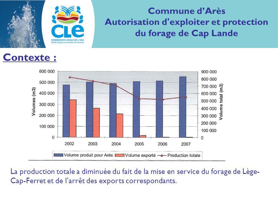 Contexte : La production totale a diminuée du fait de la mise en service du forage de Lège- Cap-Ferret et de larrêt des exports correspondants.