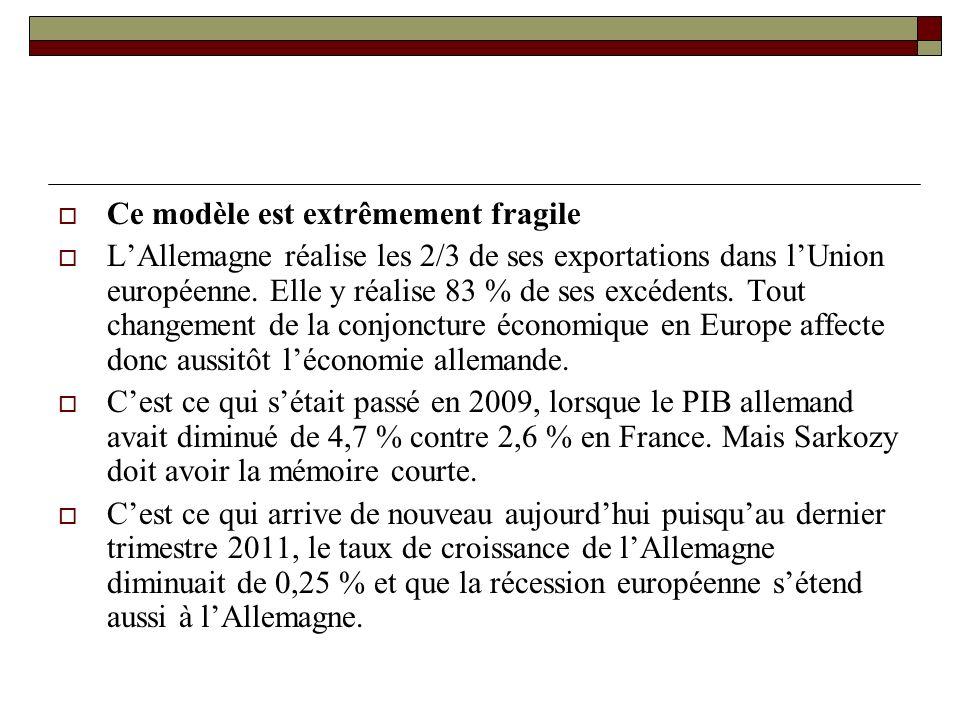 Ce modèle est extrêmement fragile LAllemagne réalise les 2/3 de ses exportations dans lUnion européenne.