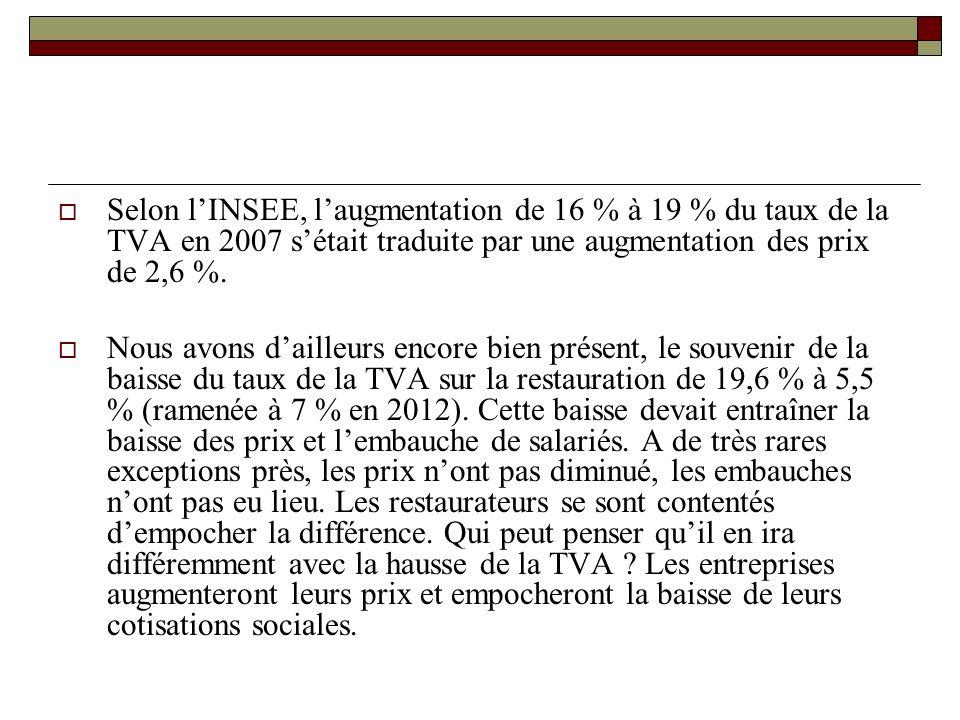 Selon lINSEE, laugmentation de 16 % à 19 % du taux de la TVA en 2007 sétait traduite par une augmentation des prix de 2,6 %.