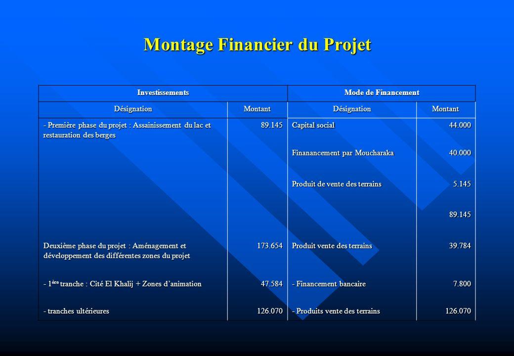Montage Financier du Projet Investissements Mode de Financement DésignationMontantDésignationMontant - Première phase du projet : Assainissement du la