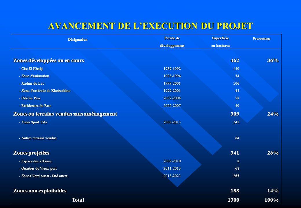 AVANCEMENT DE LEXECUTION DU PROJET Désignation Péride de SuperficiePourcentage développement en hectares Zones développées ou en cours 46236% - Cité E