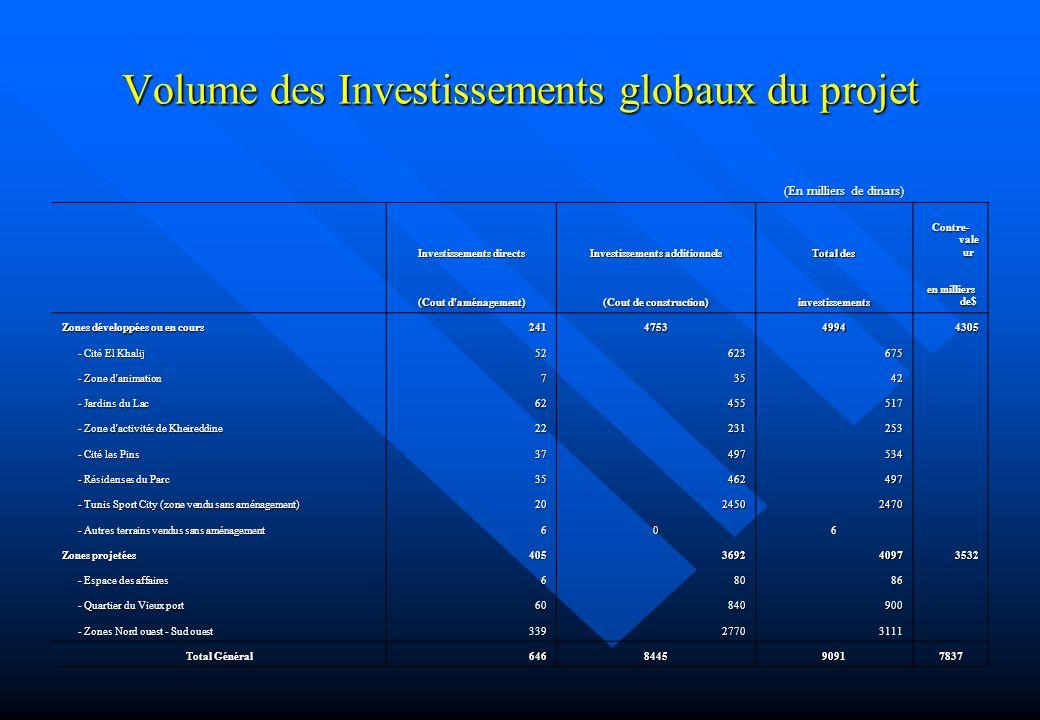 Volume des Investissements globaux du projet (En milliers de dinars) Investissements directs Investissements additionnels Total des Contre- vale ur (C