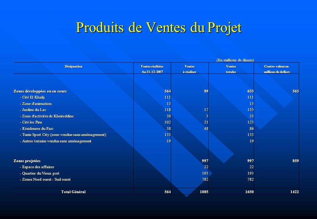 Produits de Ventes du Projet (En millions de dinars) Désignation Ventes réalisées VentesVentes Contre-valeur en Au 31-12-2007 à réaliser totales milli