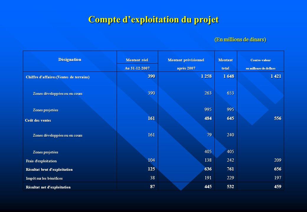 Compte dexploitation du projet (En millions de dinars) Désignation Montant réel Montant prévisionnel MontantContre-valeur Au 31-12-2007 après 2007 tot