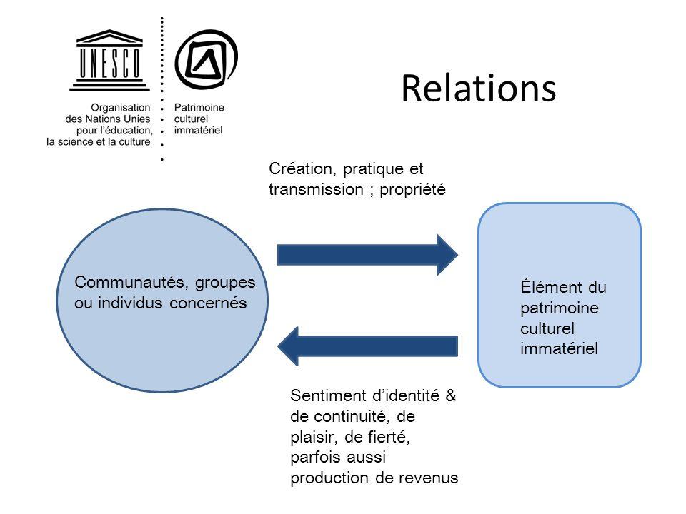 Relations Communautés, groupes ou individus concernés Élément du patrimoine culturel immatériel Création, pratique et transmission ; propriété Sentime