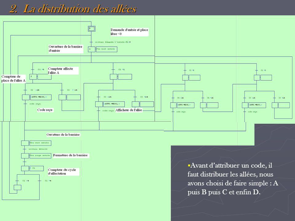 2. La distribution des allées Avant dattribuer un code, il faut distribuer les allées, nous avons choisi de faire simple : A puis B puis C et enfin D.