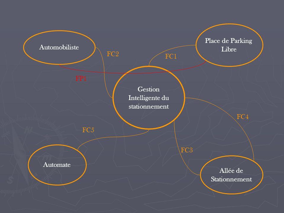 Automobiliste Place de Parking Libre Gestion Intelligente du stationnement Allée de Stationnement Automate FC5 FC3 FC4 FP1 FC2 FC1