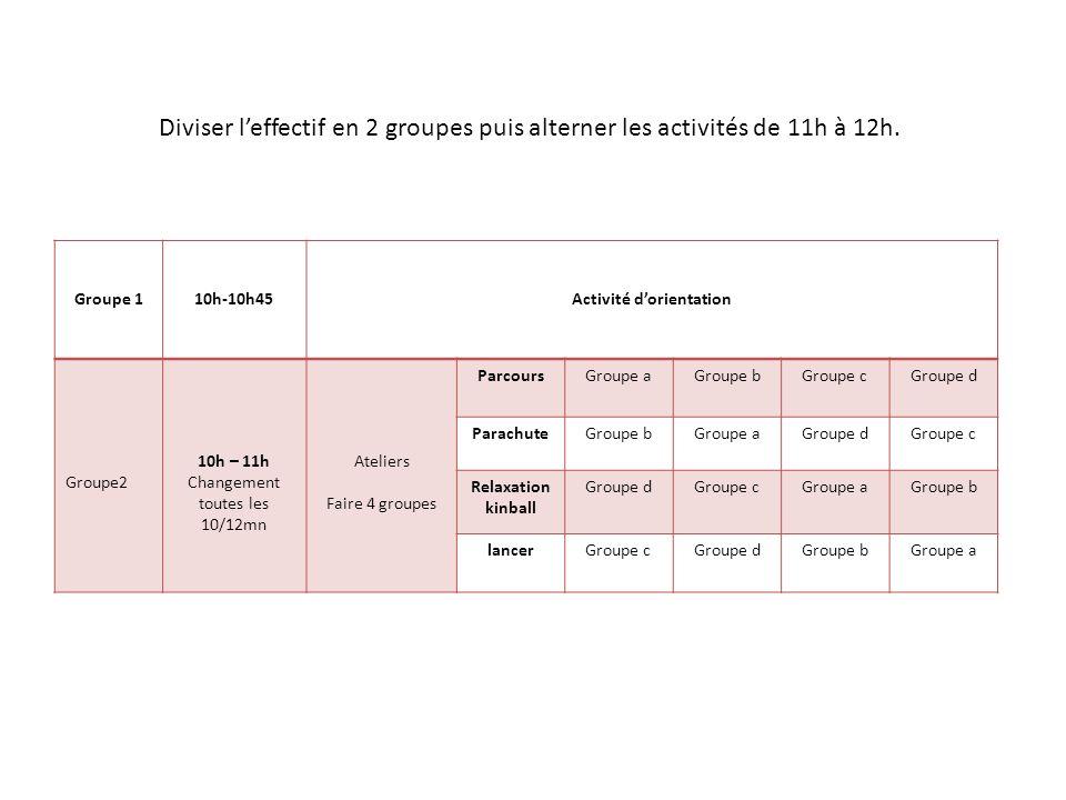 Groupe 110h-10h45Activité dorientation Groupe2 10h – 11h Changement toutes les 10/12mn Ateliers Faire 4 groupes ParcoursGroupe aGroupe bGroupe cGroupe