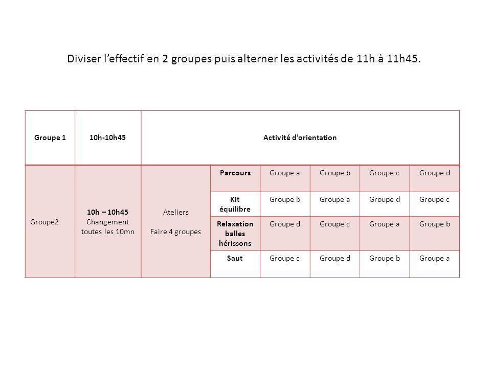 Groupe 110h-10h45Activité dorientation Groupe2 10h – 10h45 Changement toutes les 10mn Ateliers Faire 4 groupes ParcoursGroupe aGroupe bGroupe cGroupe