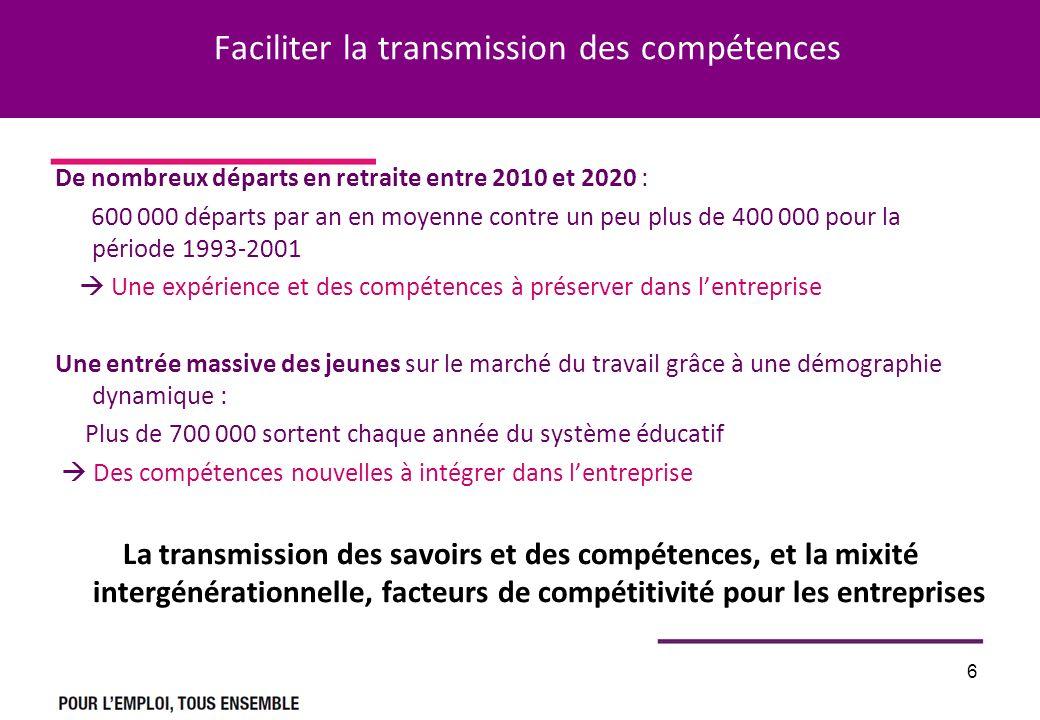 6 Faciliter la transmission des compétences De nombreux départs en retraite entre 2010 et 2020 : 600 000 départs par an en moyenne contre un peu plus