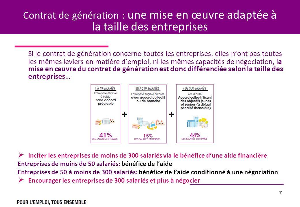 7 Contrat de génération : une mise en œuvre adaptée à la taille des entreprises Si le contrat de génération concerne toutes les entreprises, elles non