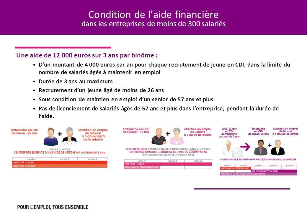 Condition de laide financière dans les entreprises de moins de 300 salariés Une aide de 12 000 euros sur 3 ans par binôme : Dun montant de 4 000 euros