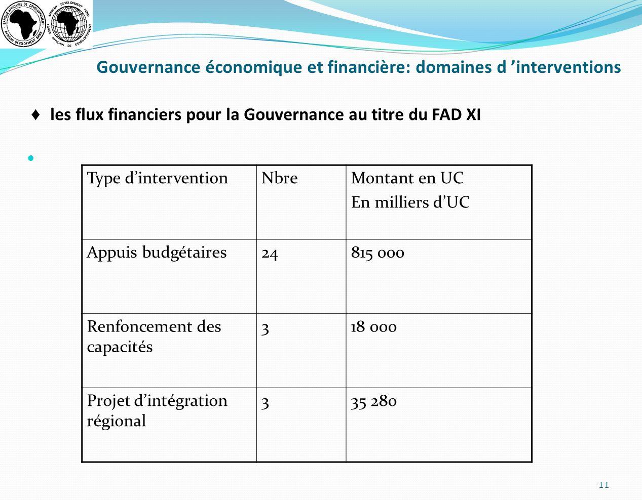Gouvernance économique et financière: domaines d interventions les flux financiers pour la Gouvernance au titre du FAD XI 11 Type dinterventionNbreMon