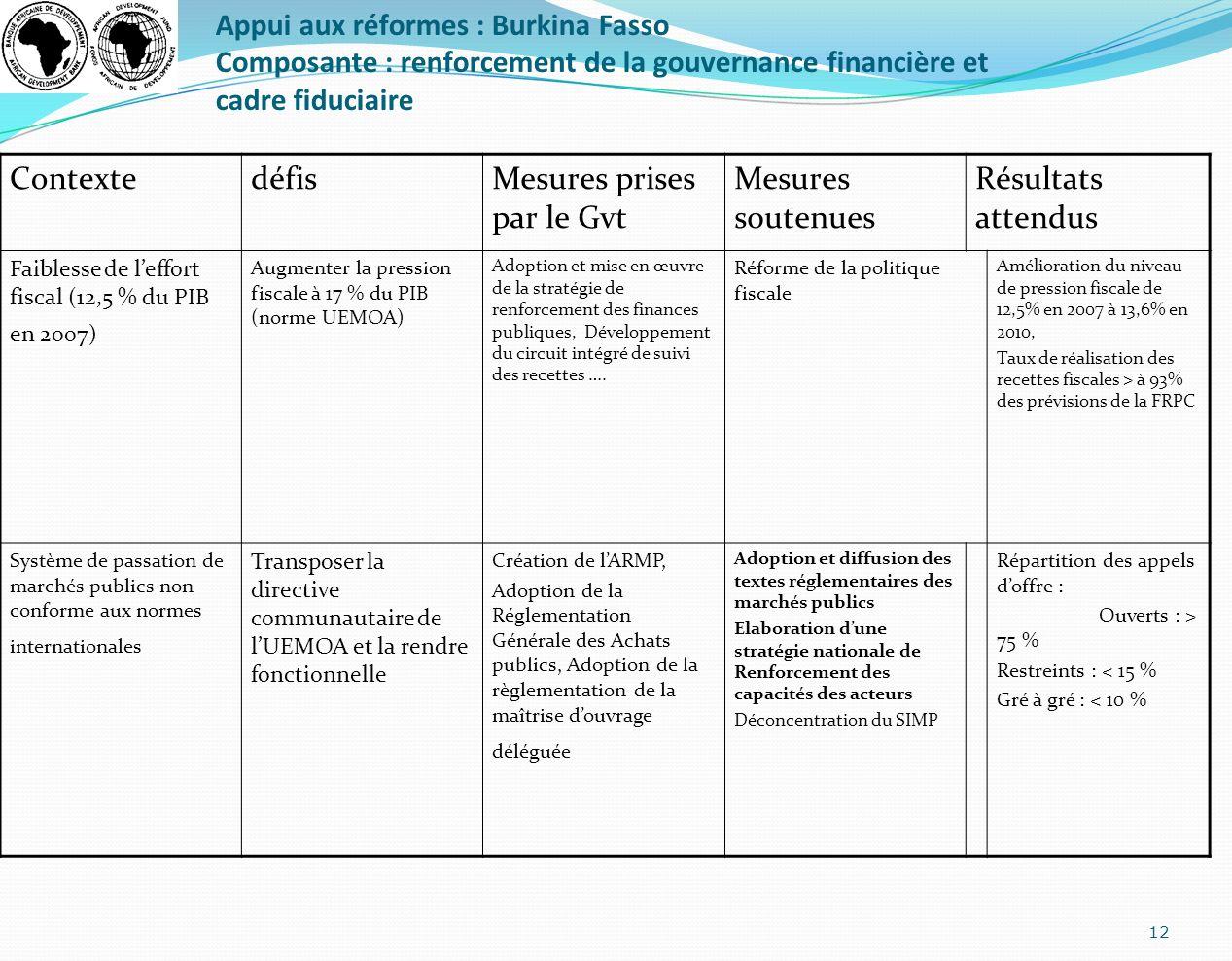 Appui aux réformes : Burkina Fasso Composante : renforcement de la gouvernance financière et cadre fiduciaire 12 ContextedéfisMesures prises par le Gv