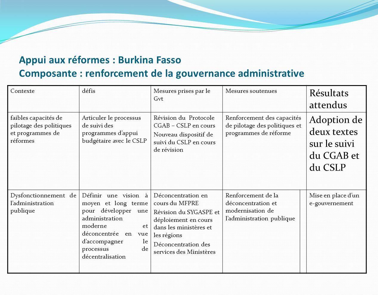 Appui aux réformes : Burkina Fasso Composante : renforcement de la gouvernance administrative ContextedéfisMesures prises par le Gvt Mesures soutenues