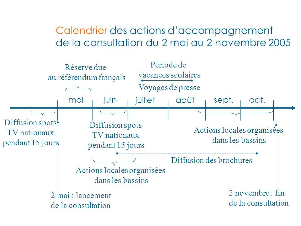 Calendrier des actions daccompagnement de la consultation du 2 mai au 2 novembre 2005 maijuin juilletaoût sept.oct.
