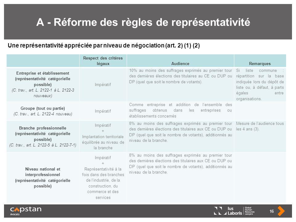 A - Réforme des règles de représentativité Respect des critères légauxAudienceRemarques Entreprise et établissement (représentativité catégorielle pos