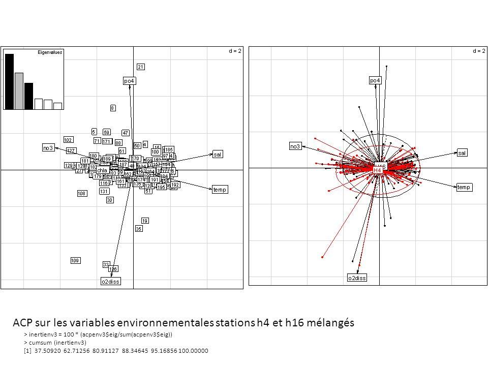 ACP sur les variables environnementales stations h4 et h16 mélangés > inertienv3 = 100 * (acpenv3$eig/sum(acpenv3$eig)) > cumsum (inertienv3) [1] 37.5