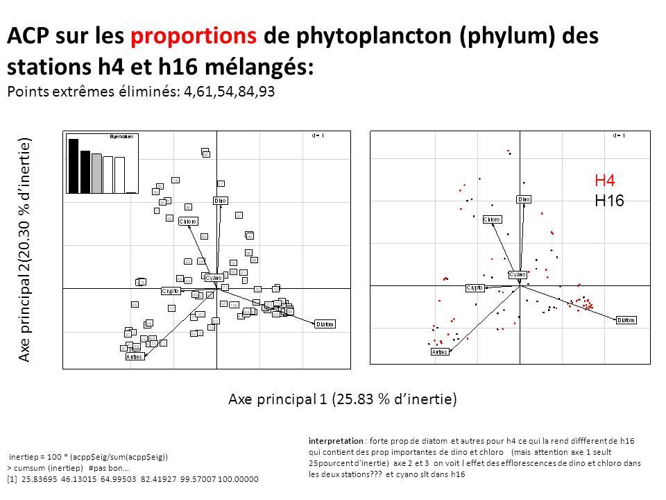 ACP sur les proportions de phytoplancton (phylum) des stations h4 et h16 mélangés: Points extrêmes éliminés: 4,61,54,84,93 inertiep = 100 * (acpp$eig/