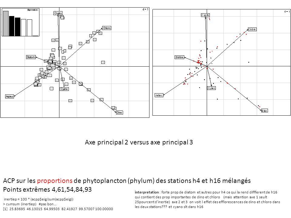 ACP sur les proportions de phytoplancton (phylum) des stations h4 et h16 mélangés Points extrêmes 4,61,54,84,93 inertiep = 100 * (acpp$eig/sum(acpp$ei