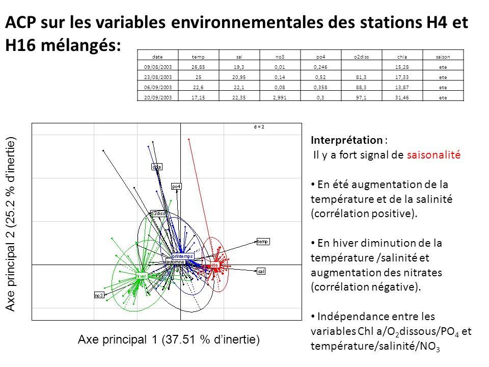 ACP sur les variables environnementales des stations H4 et H16 mélangés: Axe principal 1 (37.51 % dinertie) Axe principal 2 (25.2 % dinertie) datetemp