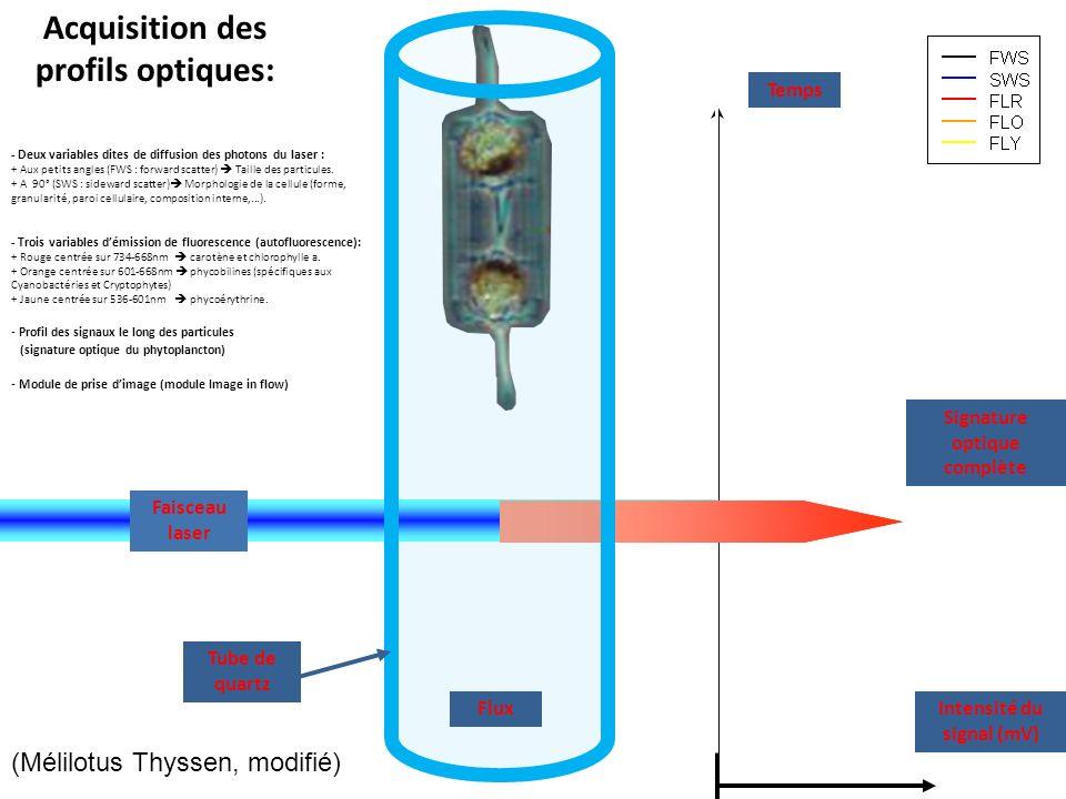 Temps Flux Signature optique complète Faisceau laser Tube de quartz Intensité du signal (mV) Acquisition des profils optiques: - Deux variables dites