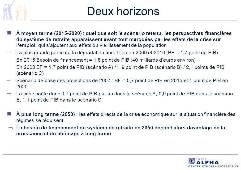 Les projections Par rapport à la situation de 2010, le BF prévu dans chaque scénario doit être réduit de 15,6 Mds 2008 car le taux de cotisation implicite de lEtat employeur a augmenté de façon à équilibrer le régime de la FPE.