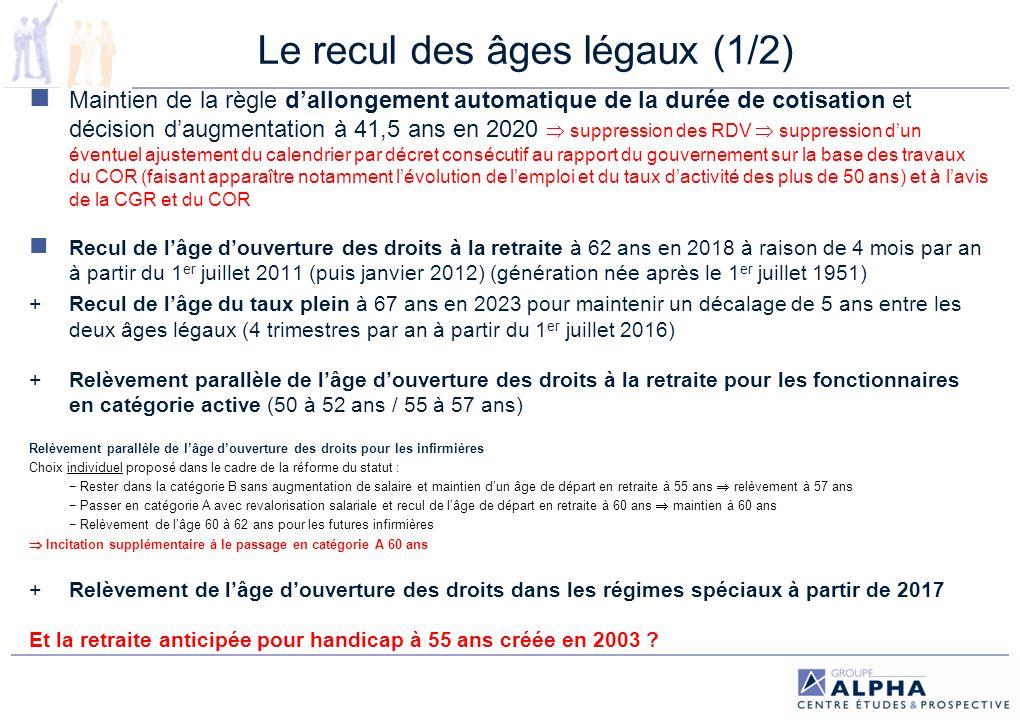 Le recul des âges légaux (2/2) Recul très rapide : passage de 60 à 61 ans et 8 mois en 3,5 ans Plus rapide que le rythme demandé par le Medef en 2009 pour lAgff (1 trim/an) Plus rapide que lors des précédentes réformes (allongement durée de cotisation en 1993 et 2003 = 1 trim/an) Plus rapide que dans les autres réformes européennes pénalise les salariés qui ont atteint leurs annuités à 60 ans et avant : ceux qui ont commencé avant 21 ans pénalise lensemble des salariés, particulièrement ceux ayant eu des carrières incomplètes : les jeunes (âge moyen dentrée dans la vie active 22,5 ans / du 1 er CDI : 28 ans) les femmes obligées dattendre 65 ans car elles nont pas atteint la durée dassurance requise pour le taux plein : 33 % des femmes (83 % de 40 %) Économies pour la CNAV = 3,7 Mds deuros en 2015 / 9,3 Mds en 2020 Déficit prévu couvert à 28 % et 50 % Estimation optimiste : âge douverture des droits = 1 trim/an 2011 2022 61,25 ans en 2015, 62,5 ans en 2020 âge du taux plein 1 trim/an 2011 2022 66,25 ans en 2015, 67,5 en 2020