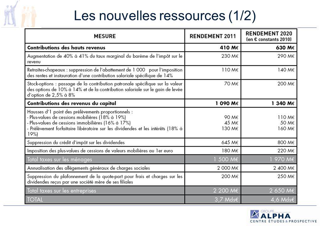 Les nouvelles ressources (2/2) Ces ressources sont destinées à financer le FSV Rien ne garantit leur caractère pérenne + aucune ressource supplémentaire pour les régimes (excepté la hausse des cotisations des fonctionnaires… mais il nexiste pas de caisse de retraite dans la FPE et la CNRACL est excédentaire) Ordres de grandeur en 2008 (Comptes de la Sécurité sociale rapport doctobre 2009) + 1 point de cotisation plafonnée = 4,1 Mds + 1 point de cotisation déplafonnée = 4,92 Mds de recettes pour le régime général sur le champ du secteur salarié privé + 1 point de CSG prélevé sur les revenus dactivité = 7,9 Mds